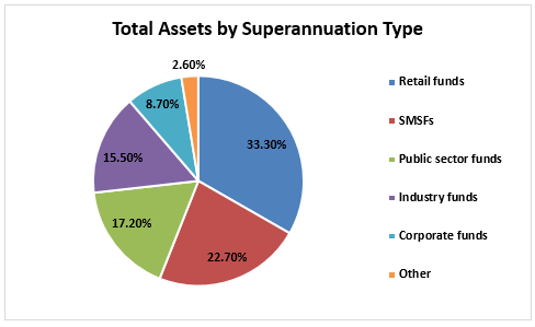 Total Assets by Superannuation Type