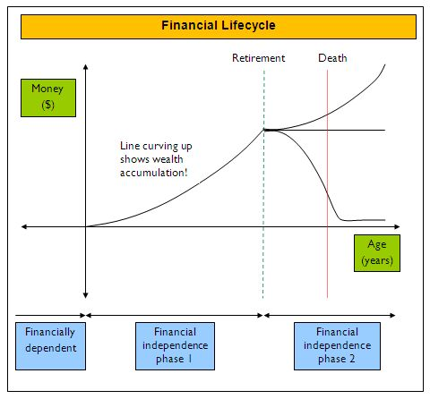 Cashflow_and_Compounding_297__tAble_financial_lifecycle